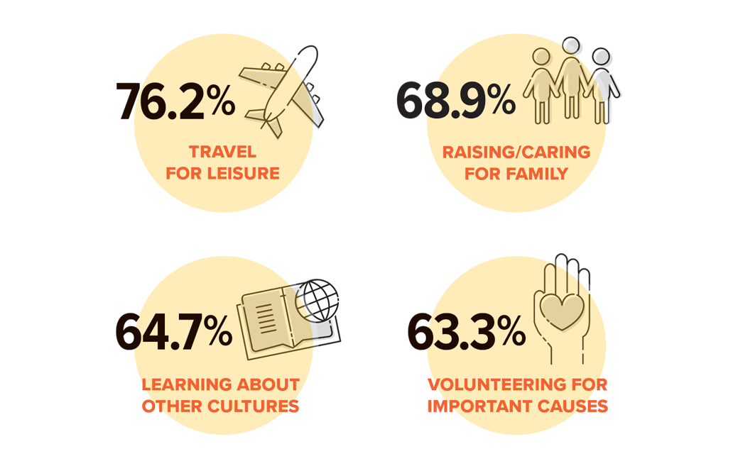 alumni priorities graphic displaying the following 76.2% travel for leisure; 68.9% raising/caring for family; 64.7% learning about other cultures; 63.3% volunteering for important causes